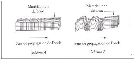 [Sciences] Les ondes Ie_ondes_seismes